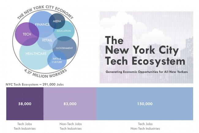 NYC Tech Study
