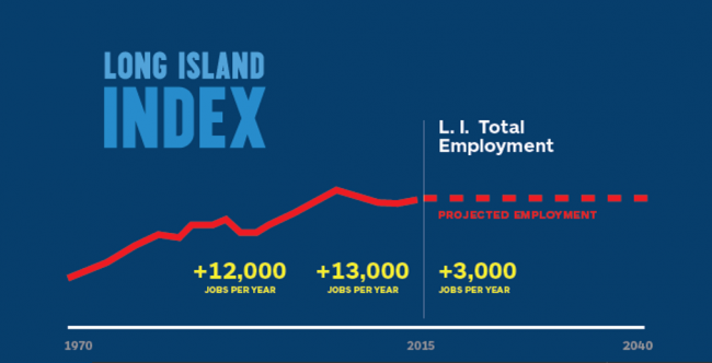 Image: Long Island Index, 2015