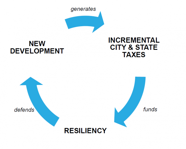 Virtuous Cycle of Resiliency Investment